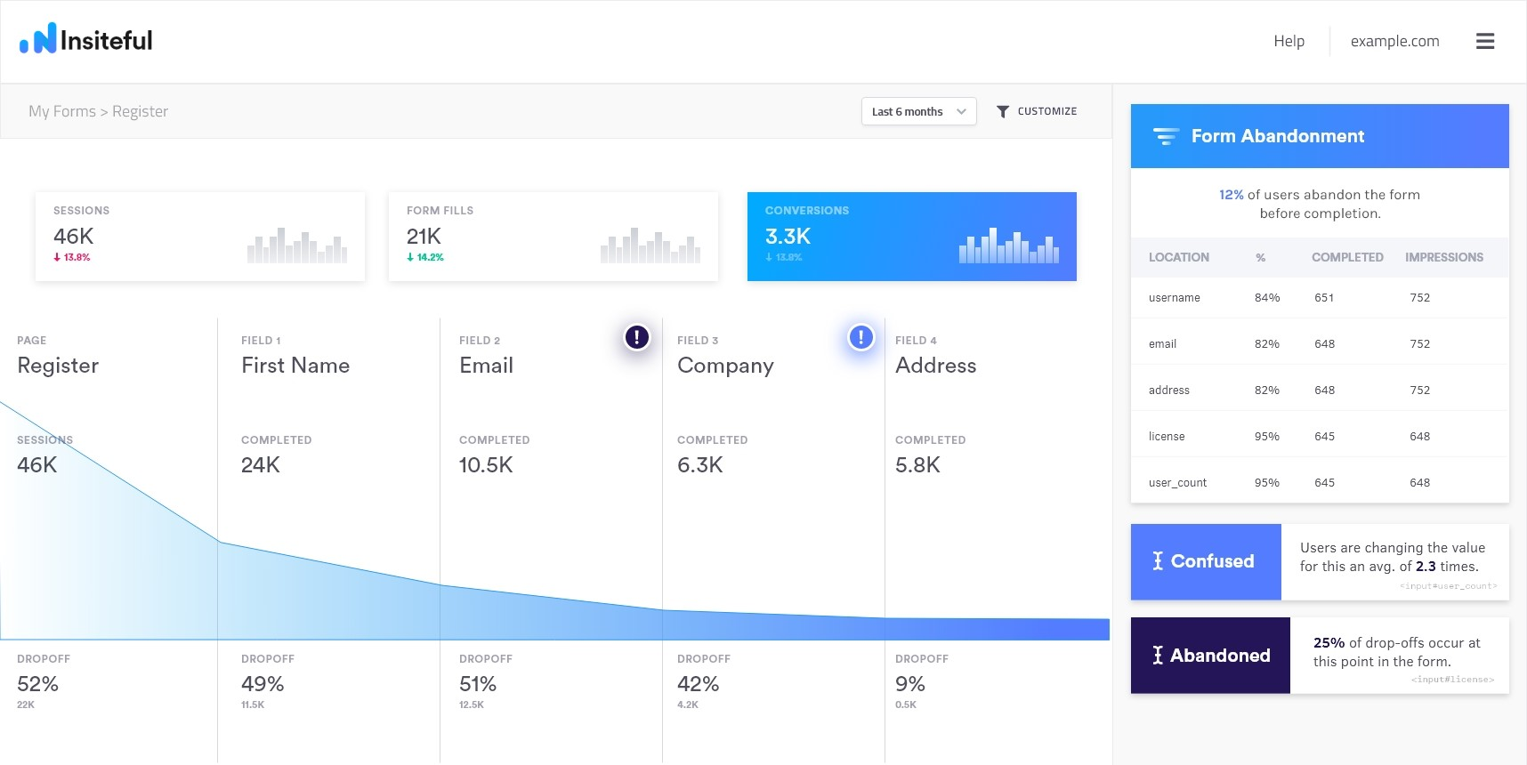 Form Funnel Tracking & Analytics | Insiteful