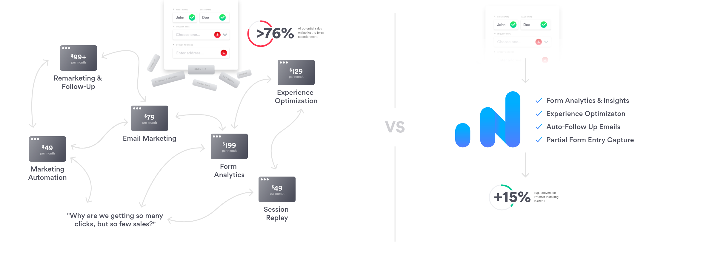 Insiteful: Value Proposition for Marketing Automation