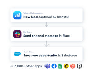 Insiteful + Zapier Integration: form abandonment tracking - auto sync to your CRM, Slack, Sheets and more with no coding knowledge